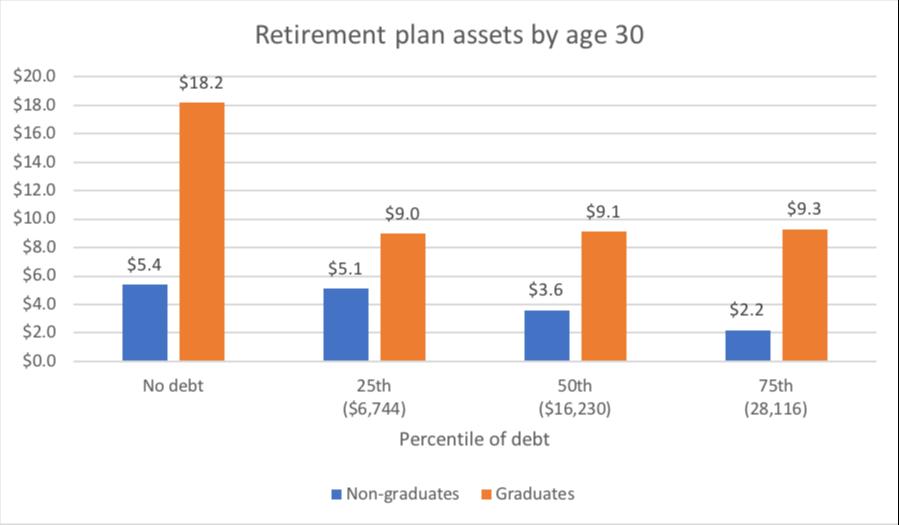Retirement savings - college vs. high school education