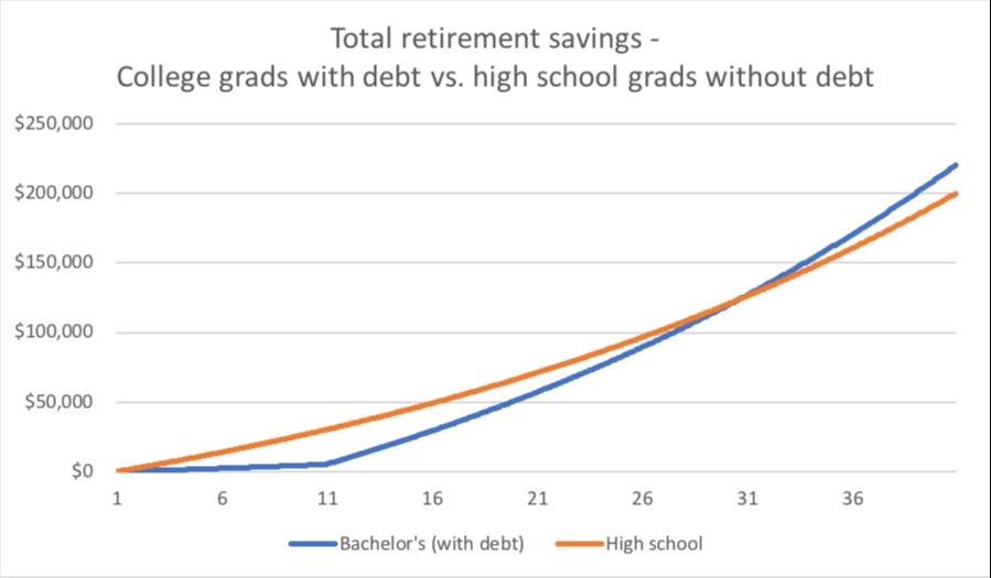 Total retirement savings - college vs. high school grads