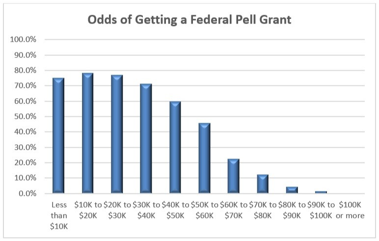 Odds of Getting a Federal Pell Grant Chart