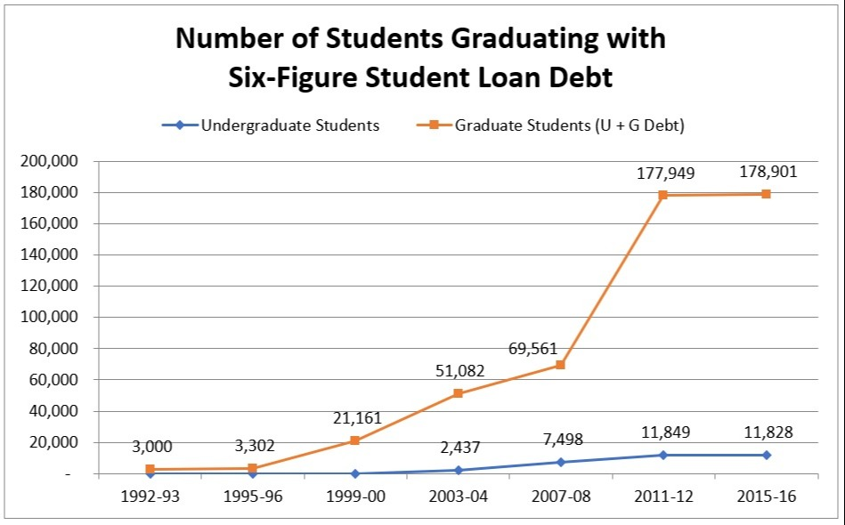 average student loan payment
