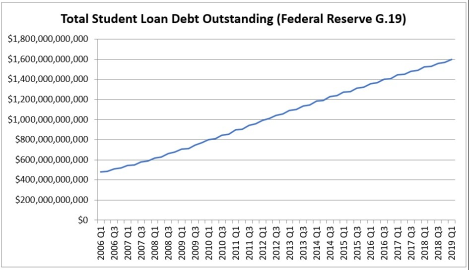 us student loan debt