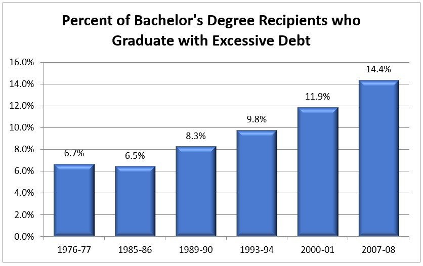 Percent of Bachelor's Degree Recipients who Graduate with Excessive Debt Chart