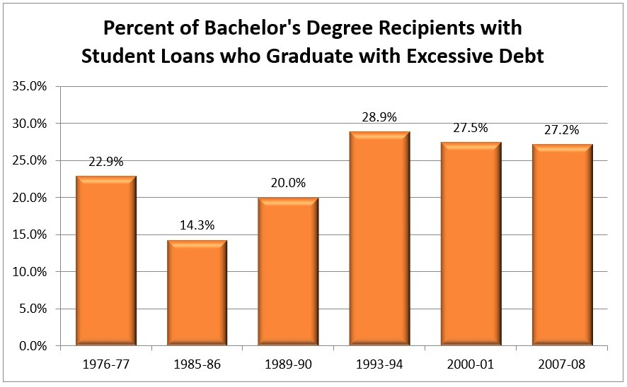 Percent of Bachelor's Degree Recipients whith Student Loans who Graduate with Excessive Debt Chart