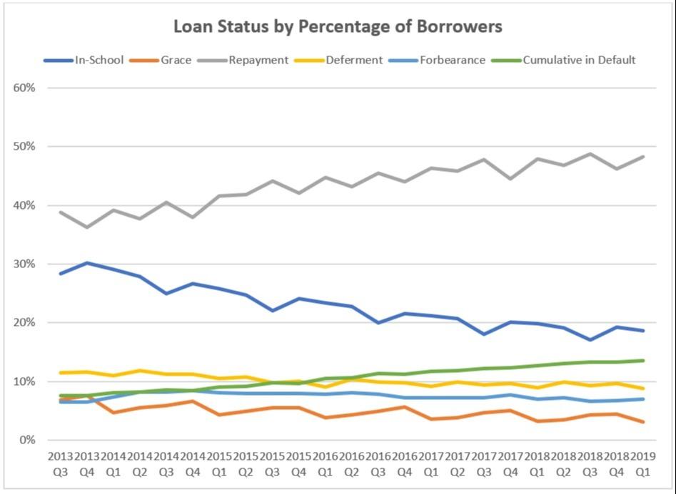 Loan Status by Percentage of Borrowers Chart