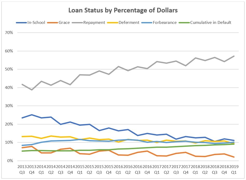 Loan Status by Percentage of Dollars Chart