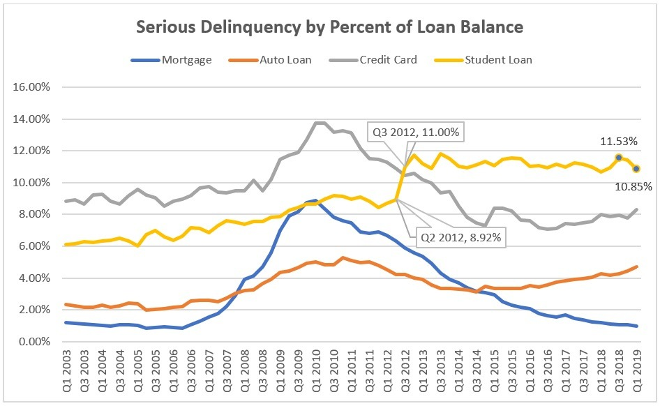 Serious Delinquency by Percent of Loan Balance Chart