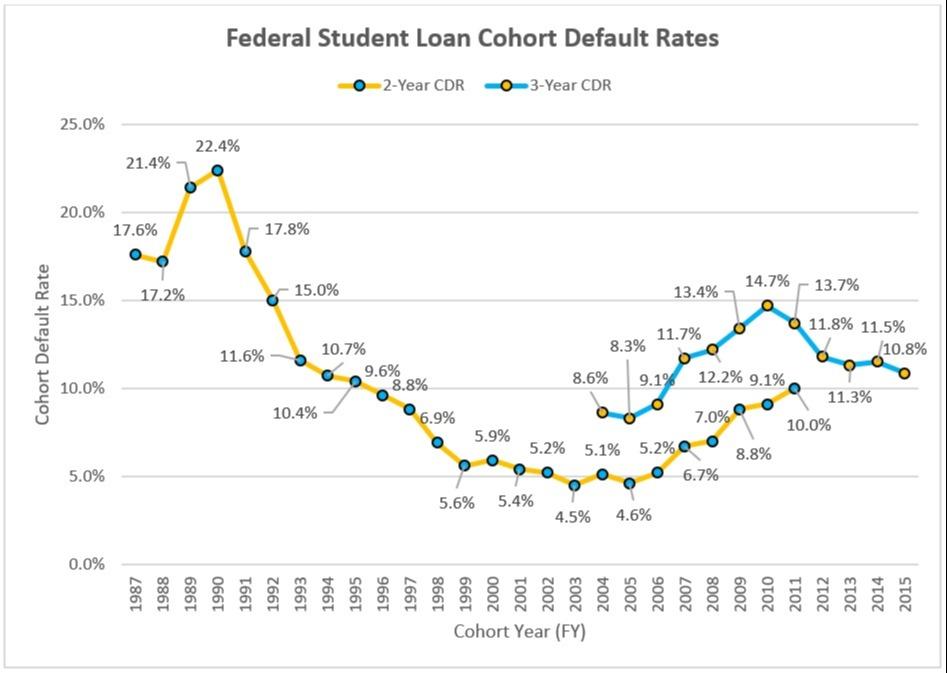 Federal Student Loan Cohort Default Rates Chart
