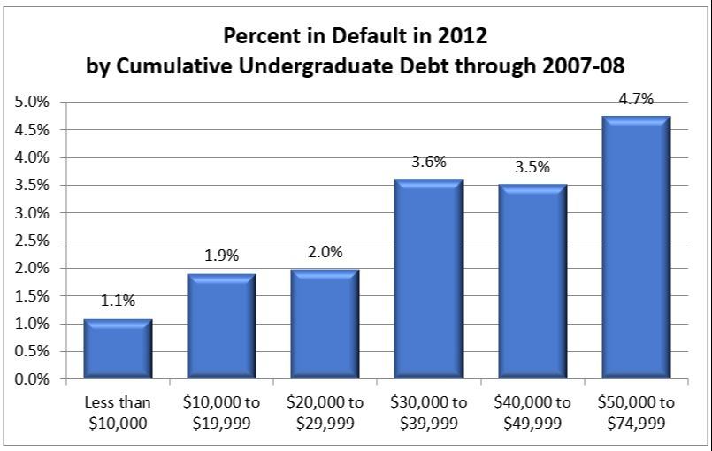 Percent in Default in 2012 by Comulative Undergraduate Debt through 2007-08 Chart