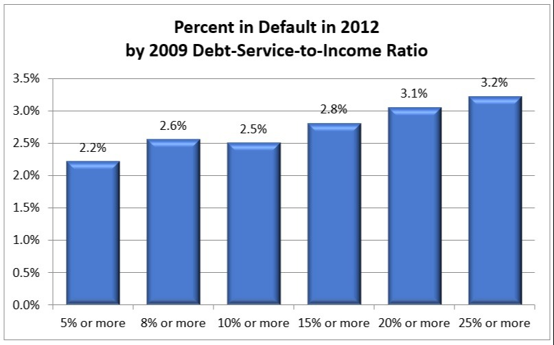 Percent in Default in 2012 by 2009 Debt-Service-to-Income Ratio Chart