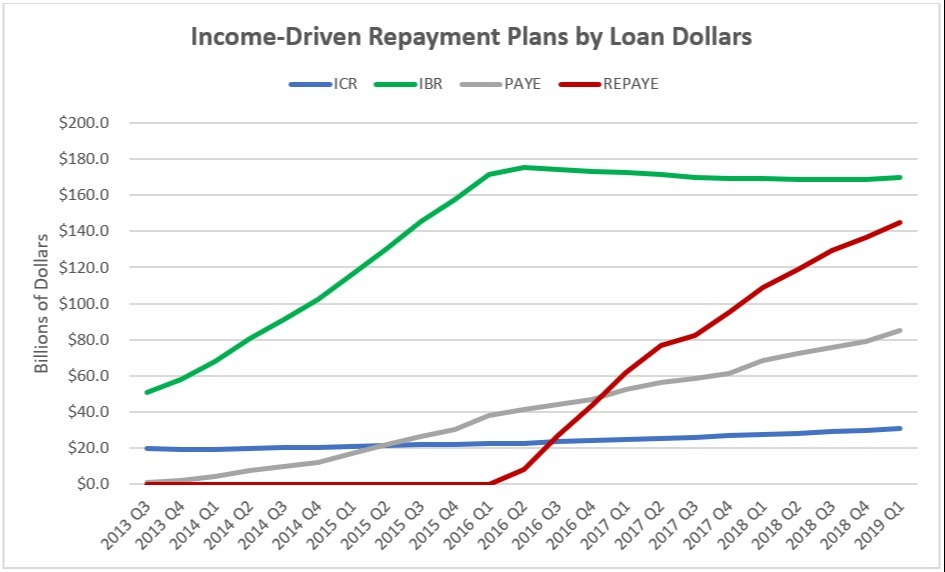 Income-Driven Repayment Plans by Loan Dollars Chart