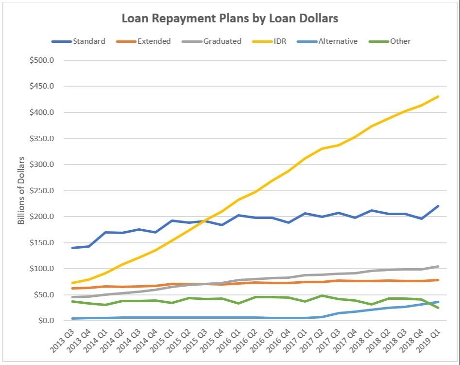 Loan Repayment Plants by Loan Dollars Chart