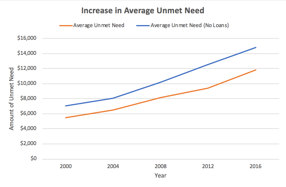 Increase in Average Unmet Need Chart