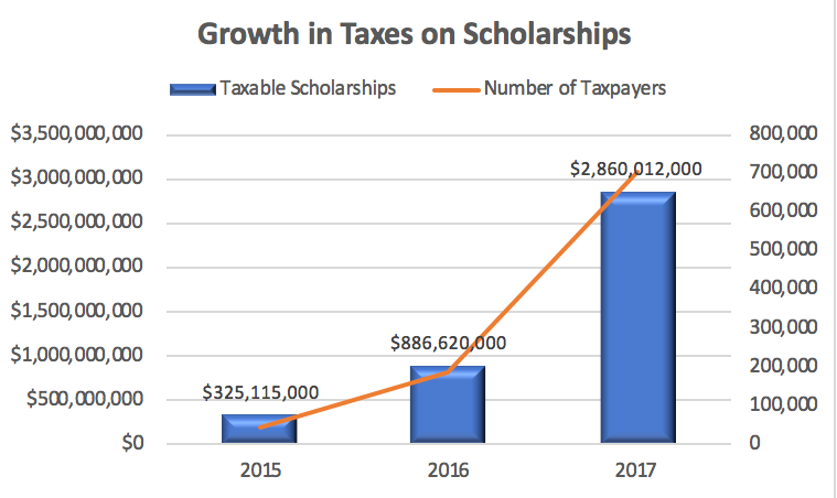 Growth in Taxes on Scholarships Chart
