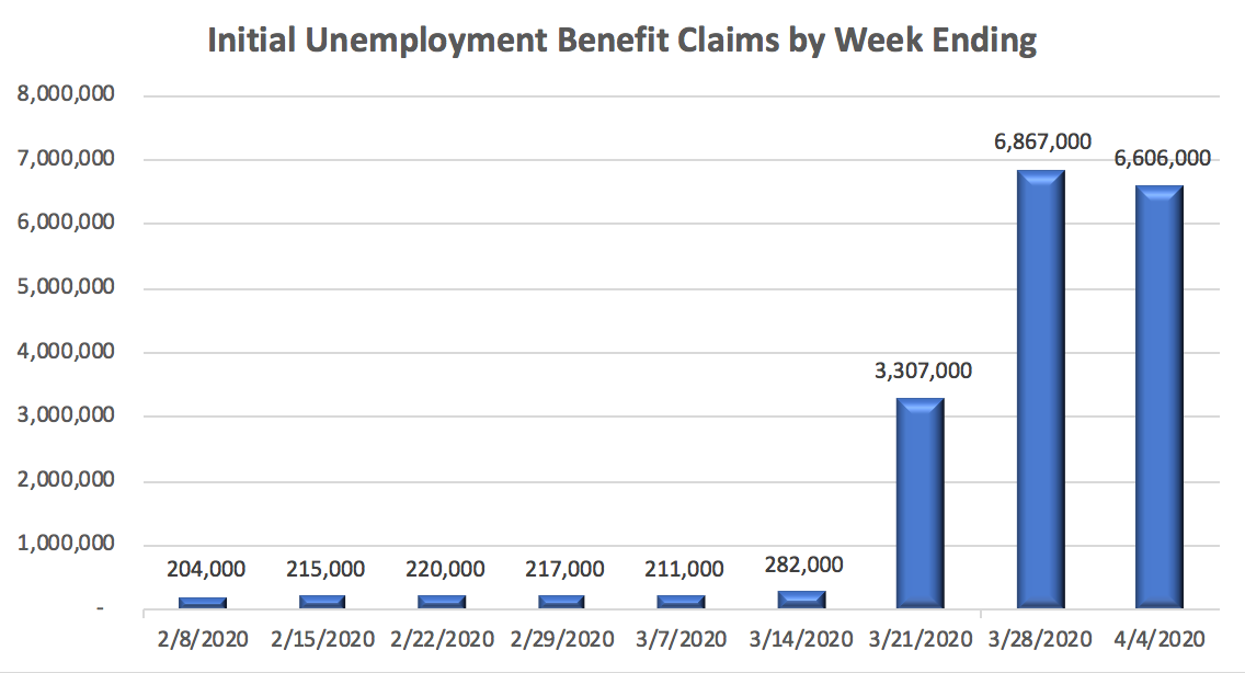 Initial Unemployment Benefit Claims by Week Ending Chart