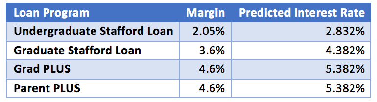 Loan Program - margin - predicted interest rate table