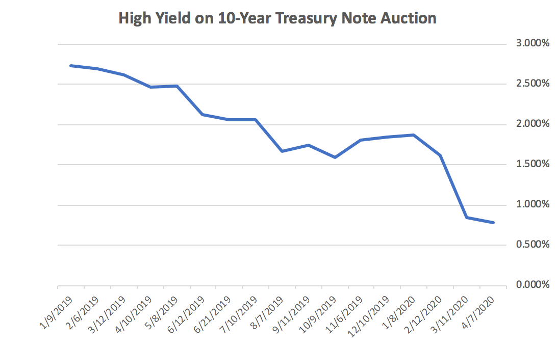 High Yield on 10-year Treasury note auction Chart
